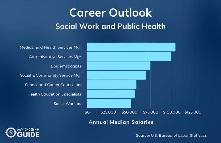 Social Work and Public Health Careers & Salaries