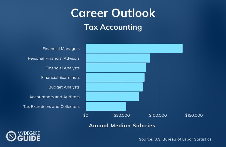 Tax Accounting Careers & Salaries