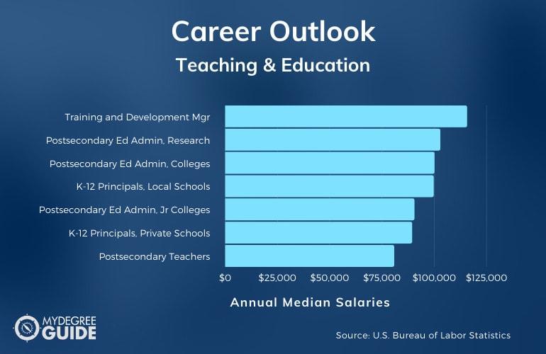 Teaching & Education Careers & Salaries