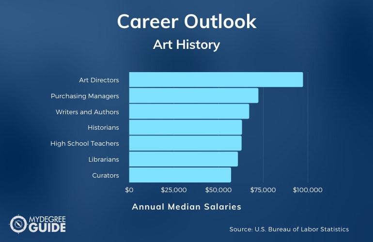 Art History Careers & Salaries