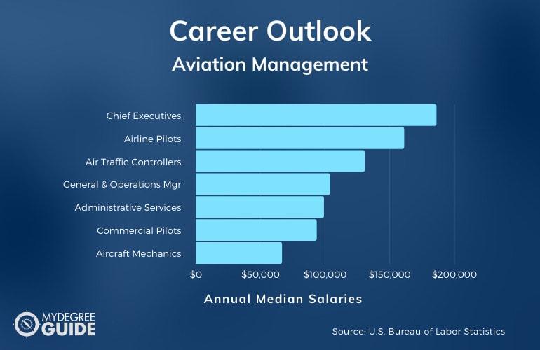 Aviation Management Careers & Salaries
