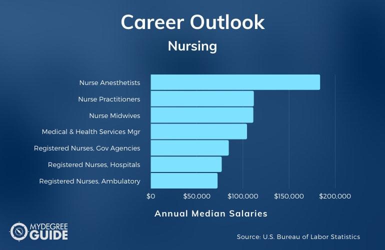 Nursing Careers & Salaries