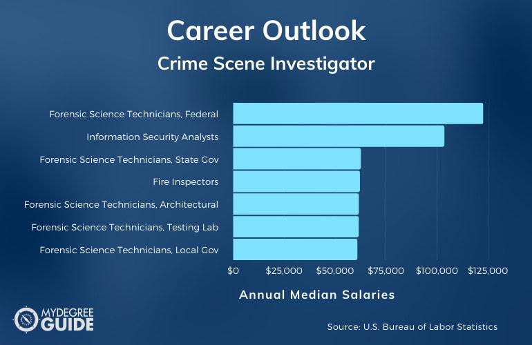 CSI Careers & Salaries
