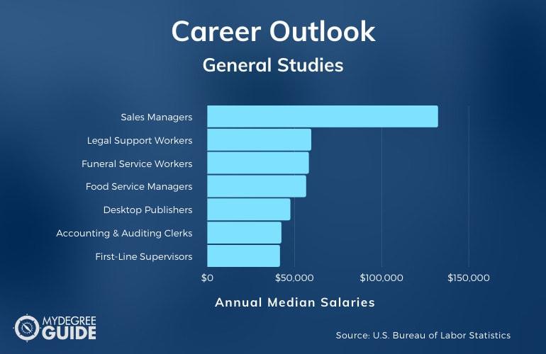 General Studies Careers and Salaries