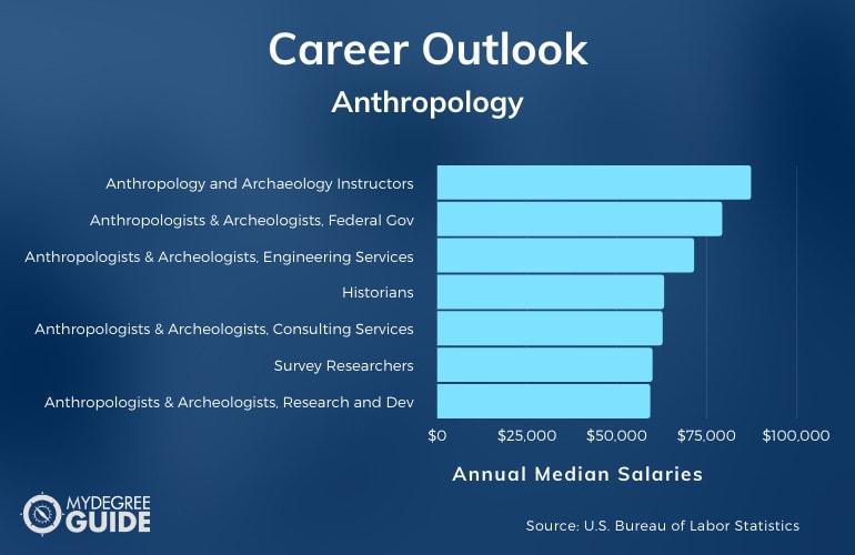 Anthropology Careers & Salaries