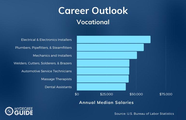 Vocational Careers & Salaries