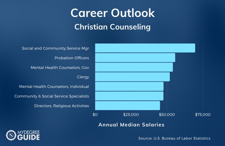 Christian Counseling Careers & Salaries