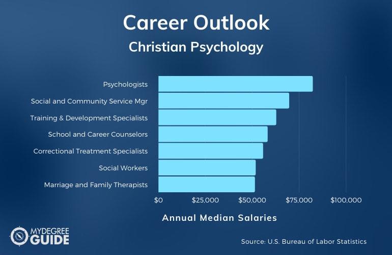 Christian Psychology Careers & Salaries