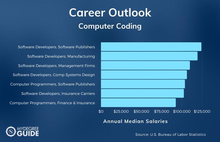 Computer Coding Careers & Salaries
