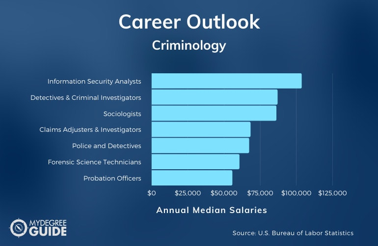 Criminology Careers & Salaries