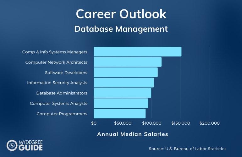 Database Management Careers & Salaries