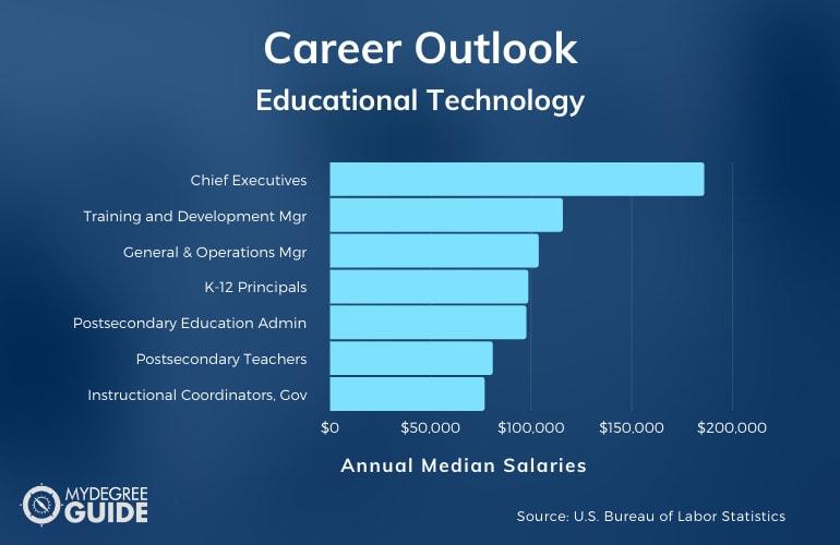 Educational Technology Careers & Salaries