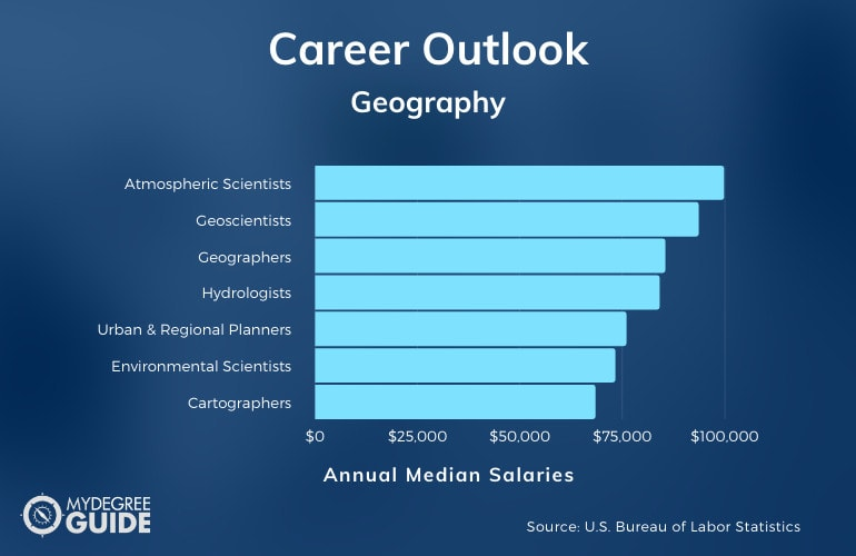 Geography Careers