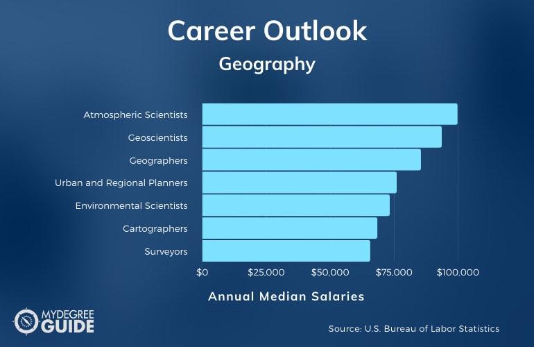 Geography Careers & Salaries