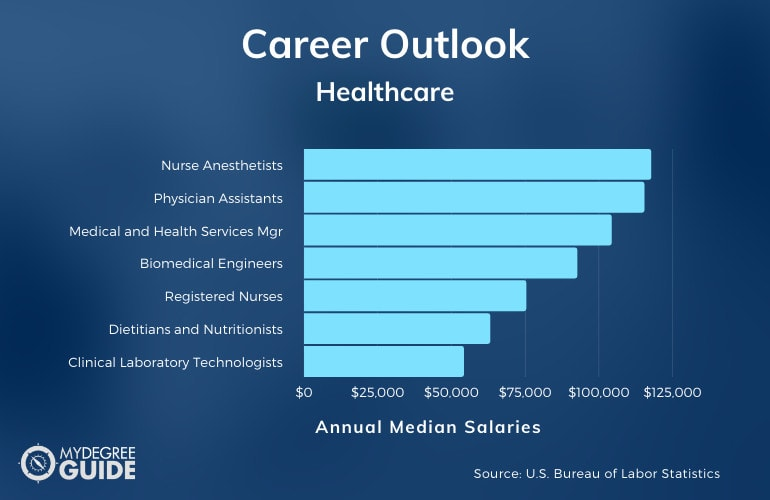 Healthcare Careers & Salaries