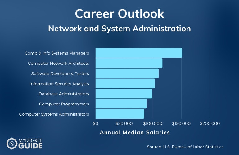 Network and System Administration Careers & Salaries