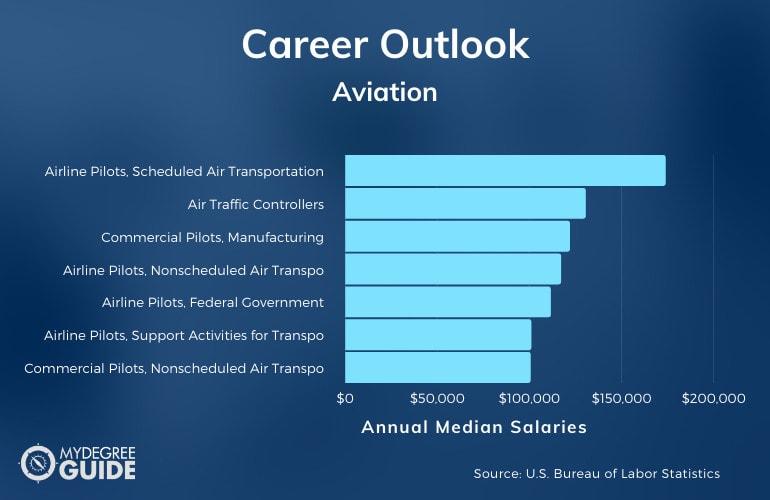 Aviation Careers and Salaries