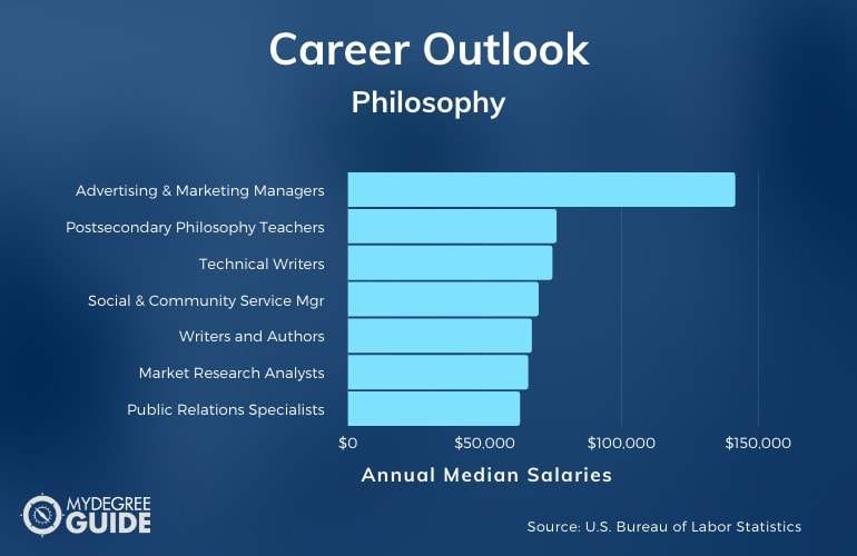 Bachelor of Philosophy Careers & Salaries