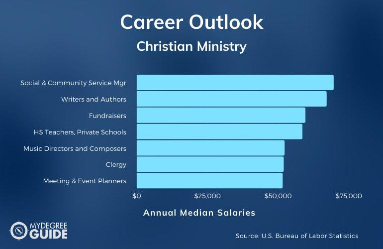 Christian Ministry Careers & Salaries