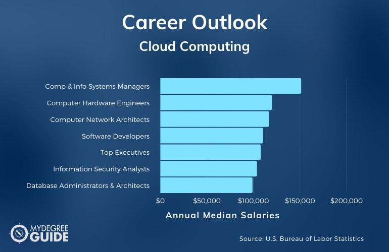 Cloud Computing Careers & Salaries
