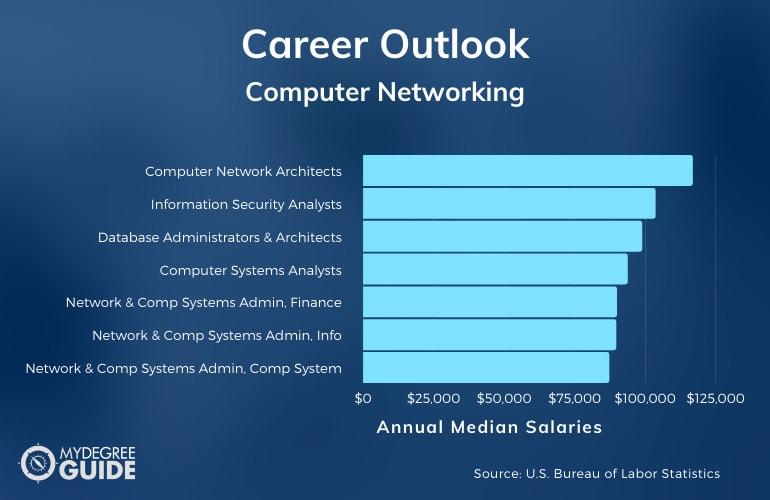 Computer Networking Careers & Salaries