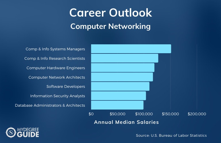 Computer Networking MS Careers & Salaries