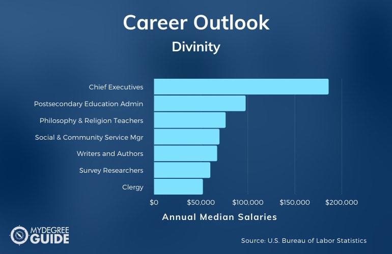 Divinity Careers & Salaries