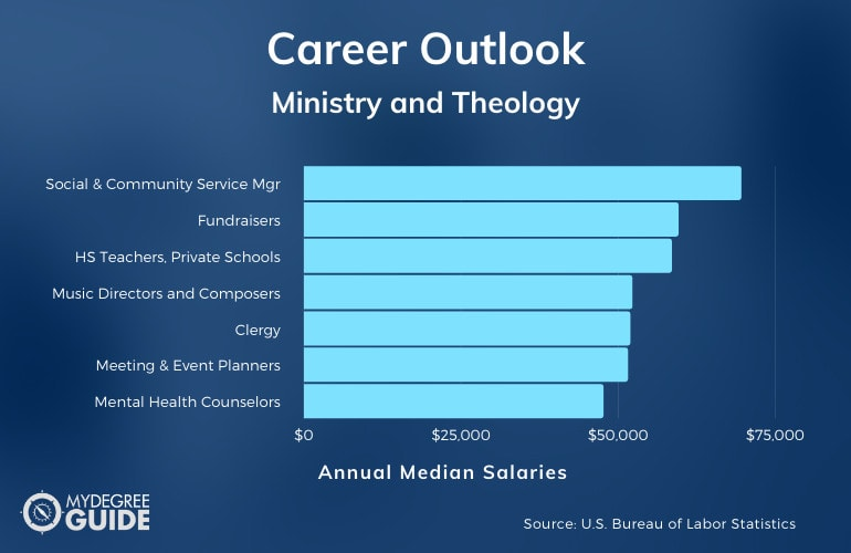 Ministry and Theology Careers & Salaries