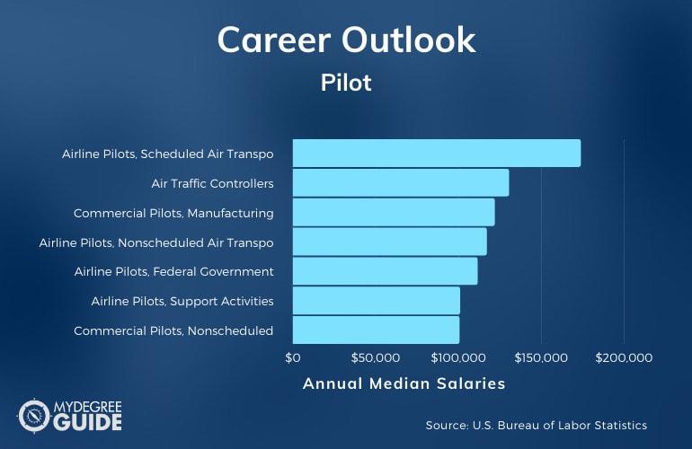 Pilot Careers & Salaries