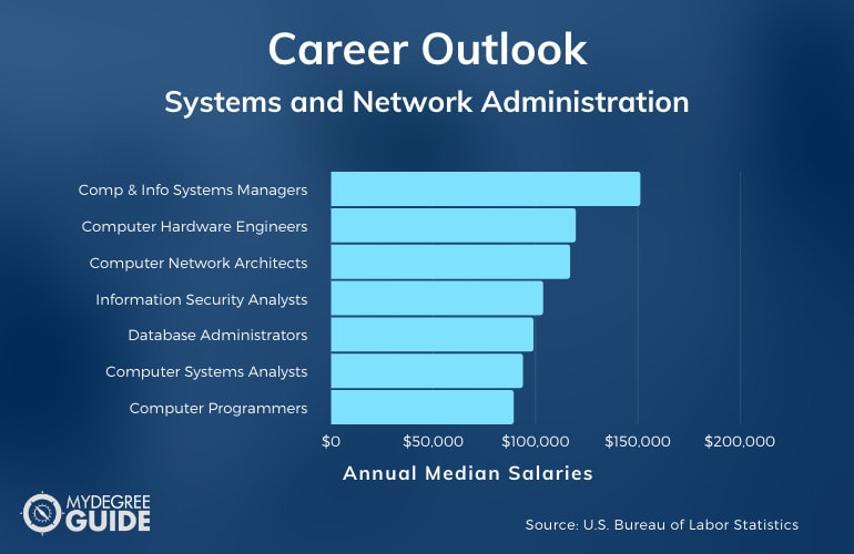 Systems and Network Administration Careers & Salaries
