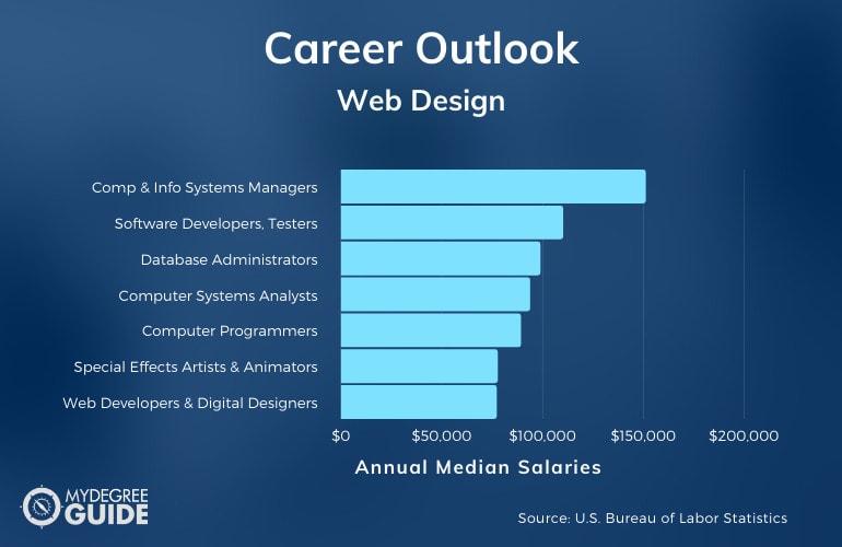 Web Design Careers and Salaries