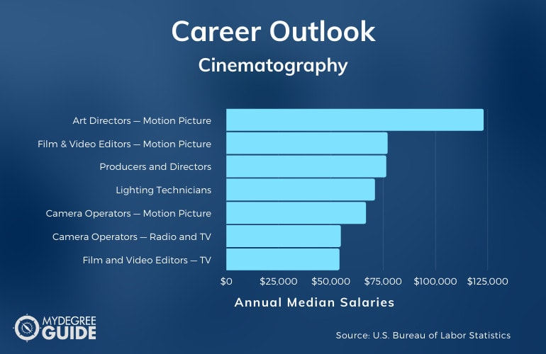 Cinematography Careers and Salaries