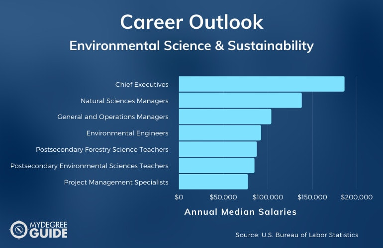 Environmental Science and Sustainability Careers & Salaries