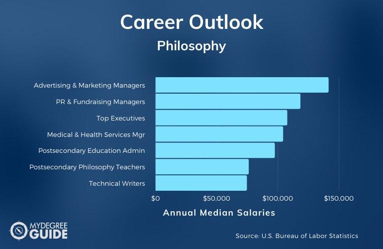 Master in Philosophy Careers & Salaries