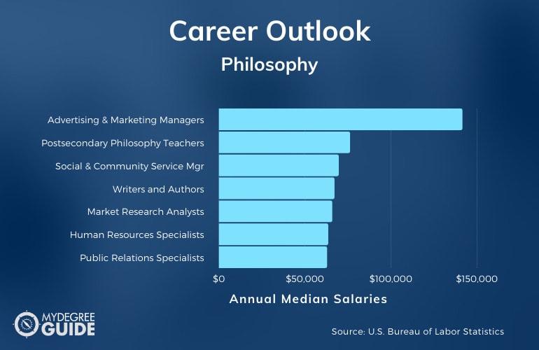 Philosophy Major Careers and Salaries