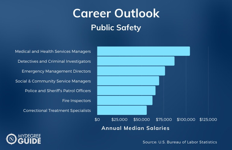 Public Safety Careers & Salaries