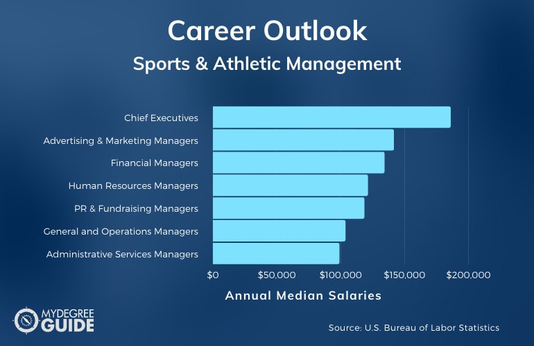 Sports and Athletic Management Careers & Salaries