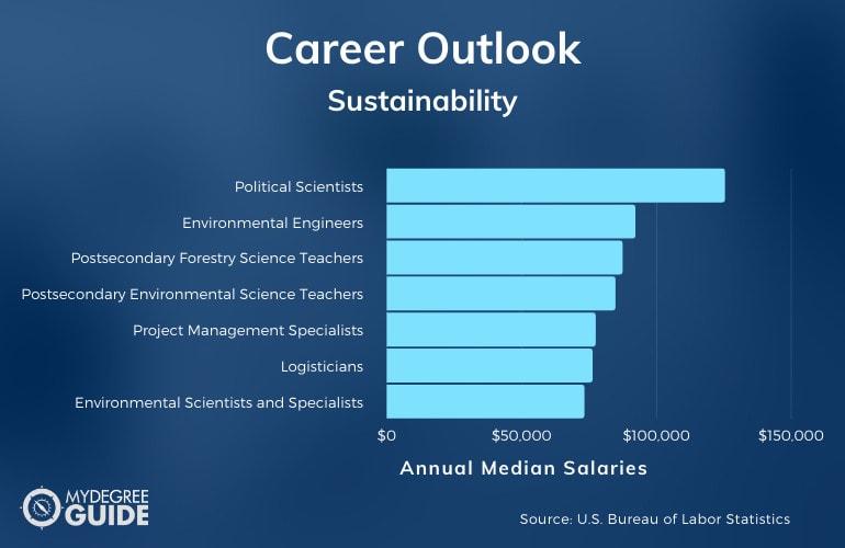 Sustainability Careers & Salaries